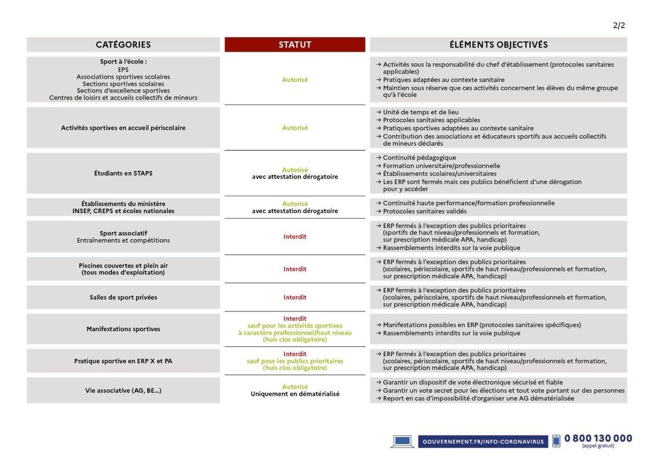 Déclinaison des décisions sanitaires 3 nov 2020 2